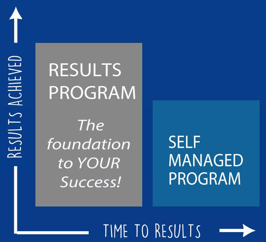 Program Sheet Results May 2019